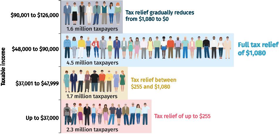 Taxable Income Graph